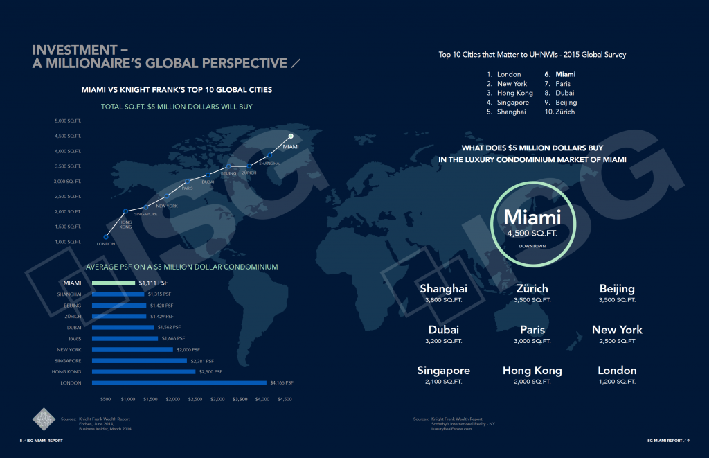 Miami Report Global perspective